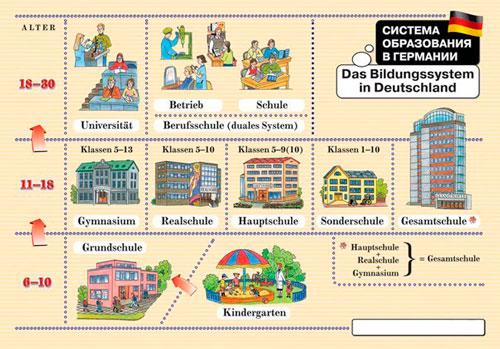 Место дополнительного образования в общей немецкой системе