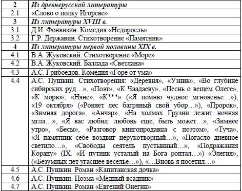 Перечень произведений в кодификаторе