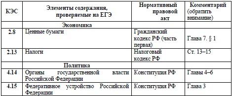 Список нормативно-правовых актов