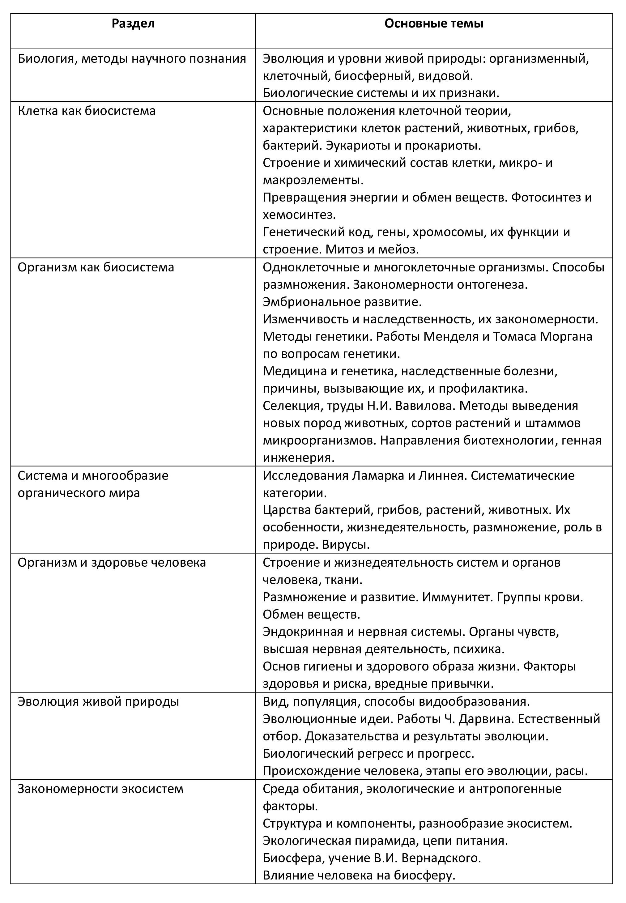 Разделы биологии и основные темы перечисленные в кодификаторе
