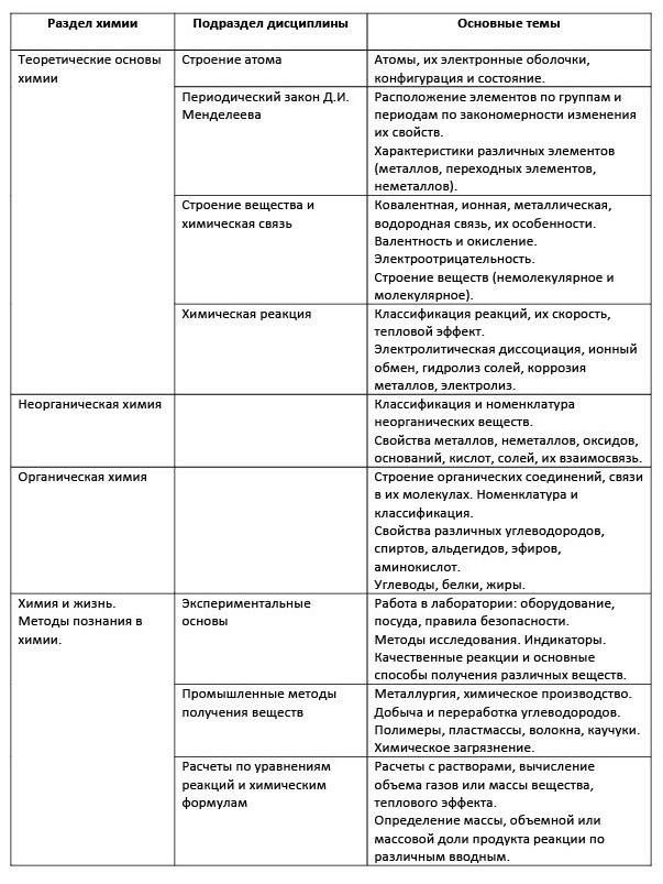 Разделы химии, подразделы и основные темы перечисленные в кодификаторе