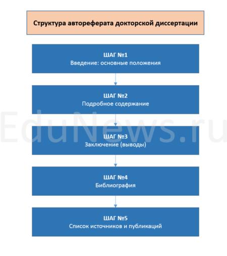 Структура автореферата докторской диссертации