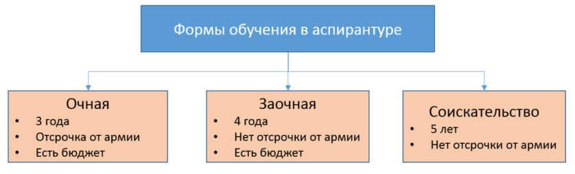 Формы обучения в аспирантуре