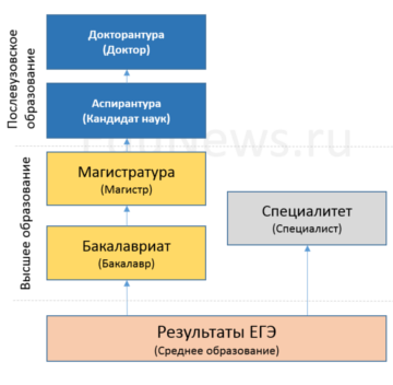 Уровни высшего и послевузовского образования в России