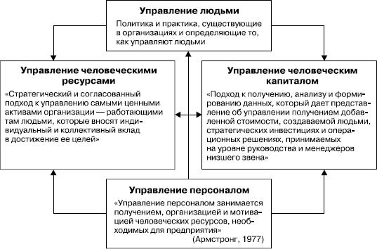 Структура работы с кадрами