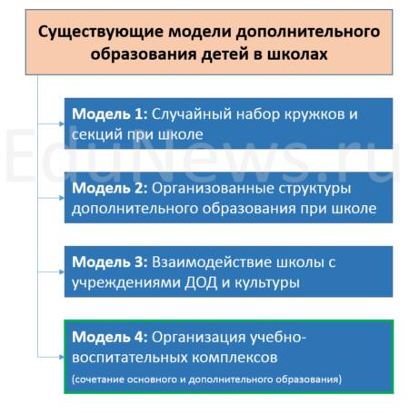 Модели организации дополнительного образования детей в школе