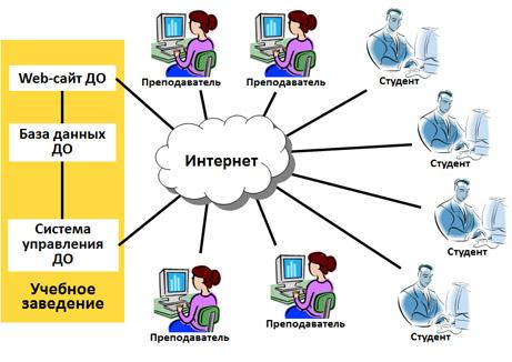 Структура технологий дистанционного образования
