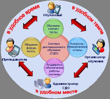 Особенности и выгоды дистанционного обучения