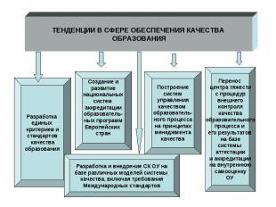 Структура повышения качества уровня образования