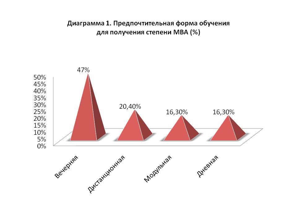 Статистика по формам обучения MBA