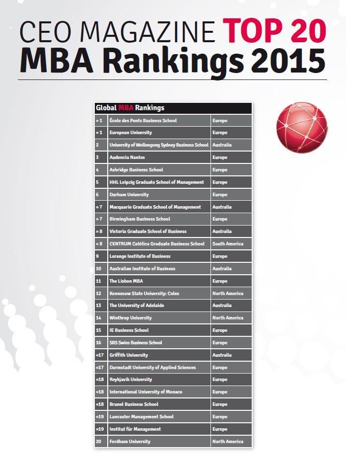Рейтинг MBA