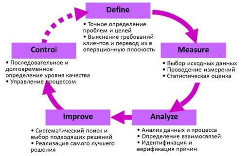 Метод шести сигм