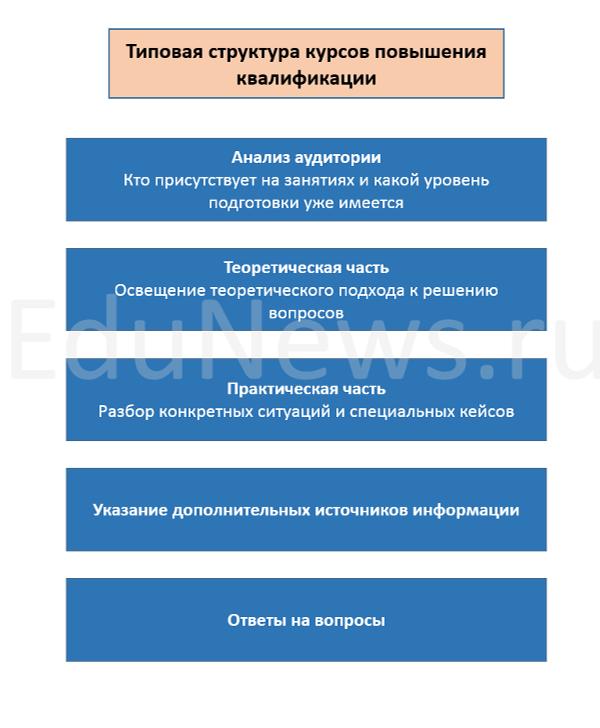 Типовая структура курсов повышения квалификации