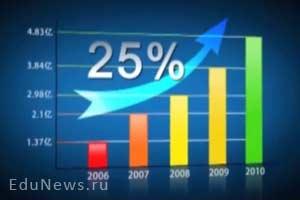 График 25% роста
