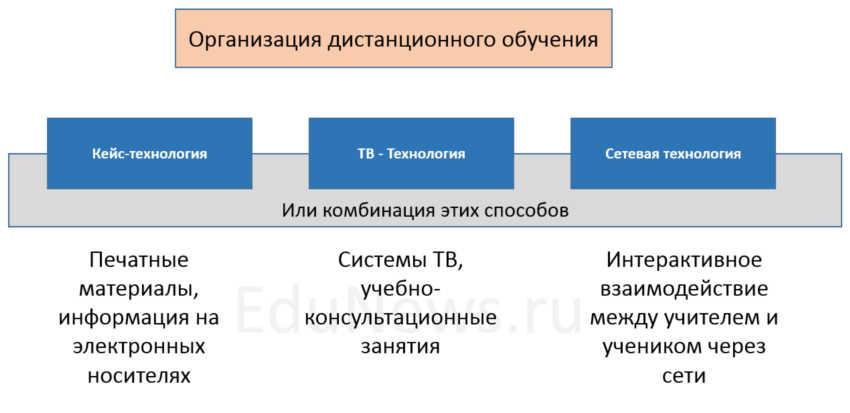 Организация высшего дистанционного образования