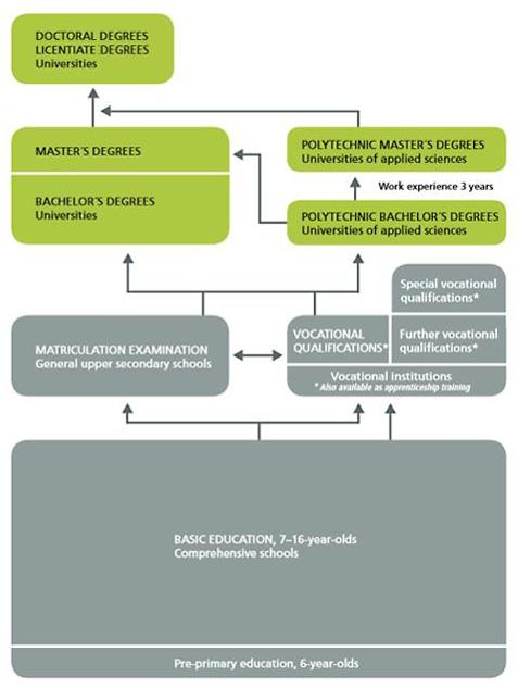 Структура системы образования в Финляндии