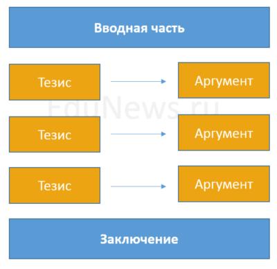 Структура эссе: как оно пишется