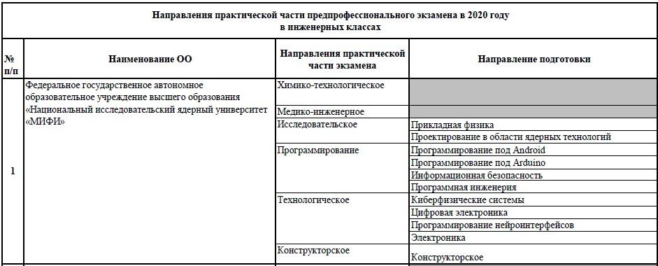 Направления практической части предпрофессионального экзамена в инженерных классах