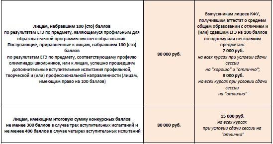 Стипендии студентам КФУ победителям и призерам олимпиад