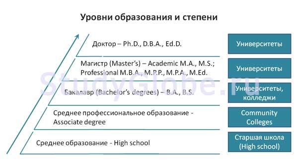 Уровни высшего образования в США