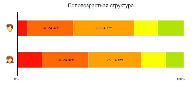 Пол и возраст посетителей сайта StudyGlobe.ru
