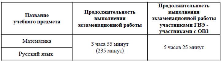 Продолжительность ОГЭ по русскому и математике