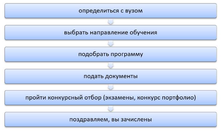 Порядок поступления в магистратуру в РФ