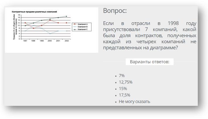 Пример числового теста в ВТБ