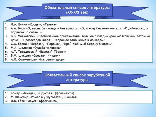 Обязательный список литературы 20-21вв. и зарубежной литературы для сдачи ОГЭ
